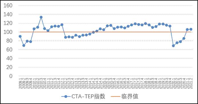 2009-2021Q2年中国旅游经济运行综合指数(CTA-TEP)