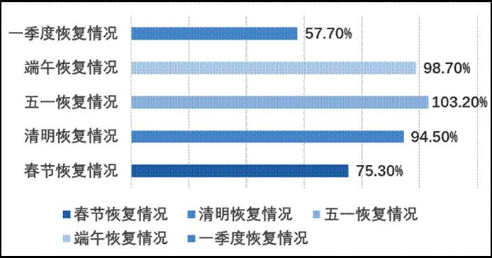 2021年上半年国内旅游人数与疫情同期比较