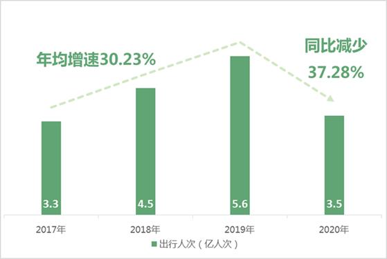 2017年至2020年自驾旅游市场规模