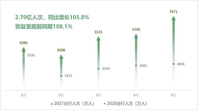 2021年1-5月与2020年1-5月自驾旅游市场规模