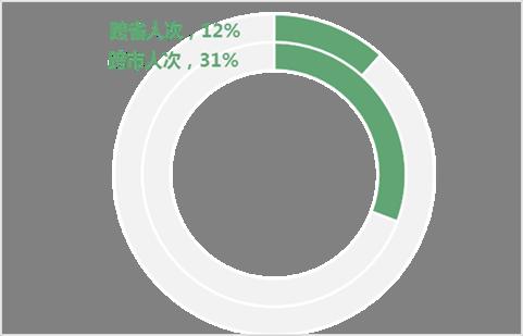 2021年1-5月跨省、跨市自驾人次占比