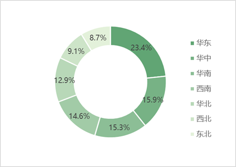 2021年自驾旅游市场地区分布