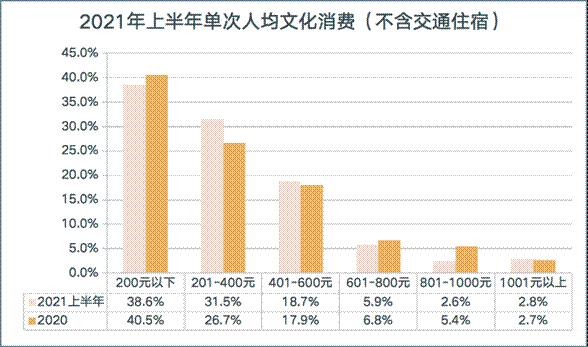 2021年上半年单次人均文化消费(不含交通住宿)