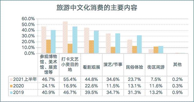 旅游中文化消费的主要内容