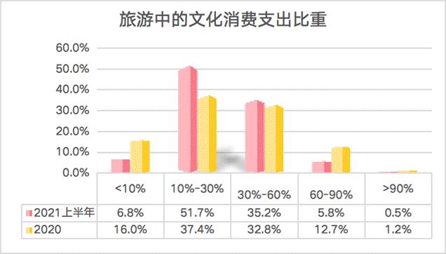 旅游中文化消费的支出比重