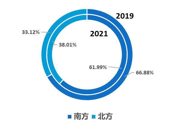 2021年1-5月较2019年都市游南北方出游人次占比