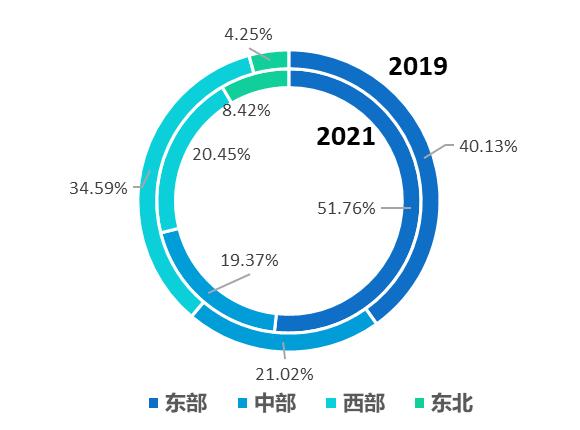 2021年1-5月较2019年都市游东中西部及东北出游人次占比