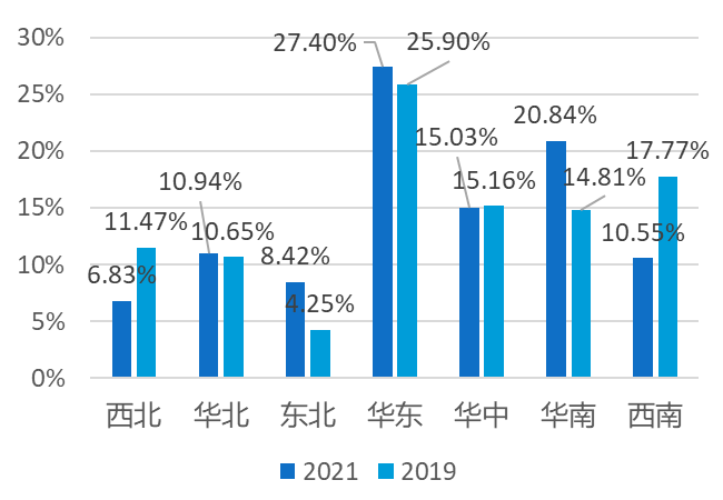 2021年1-5月较2019年都市游各经济区出游人次占比