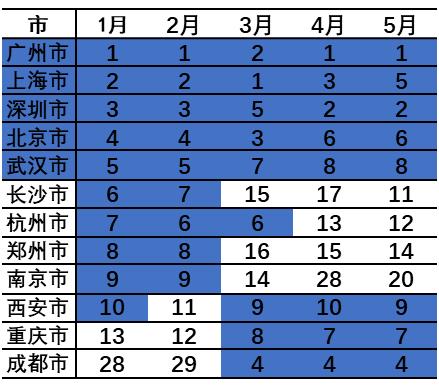 2021年1-5月客源城市Top10排名情况