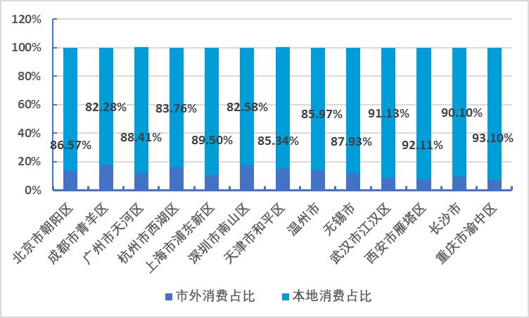 2021年上半年13市/区都市休闲本地消费占比