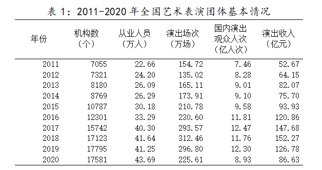 2011-2020年全国艺术表演团体基本情况