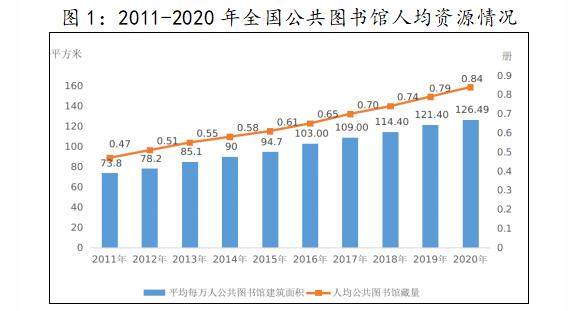 2011-2020年全国公共图书馆人均资源情况