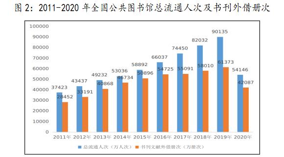 2011-2020年全国公共图书馆总流通人次及书刊外借册次