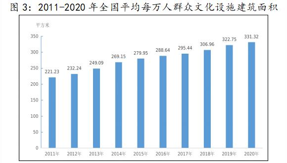 2011-2020年全国平均每万人群众文化设施建筑面积