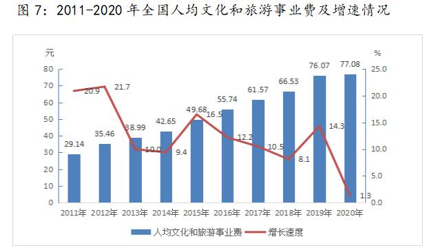 2011-2020年全国人均文化和旅游事业费及增速情况