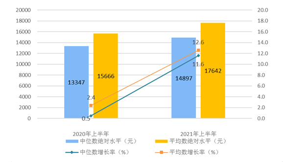 2021年上半年居民人均可支配收入平均数与中位数