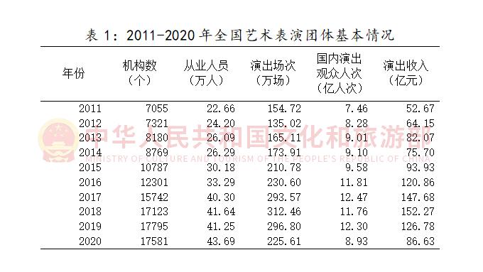 2020年文化和旅游发展统计公报